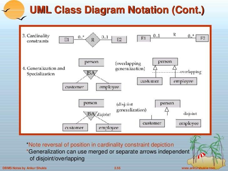 2 Entity Relationship Model In Dbms