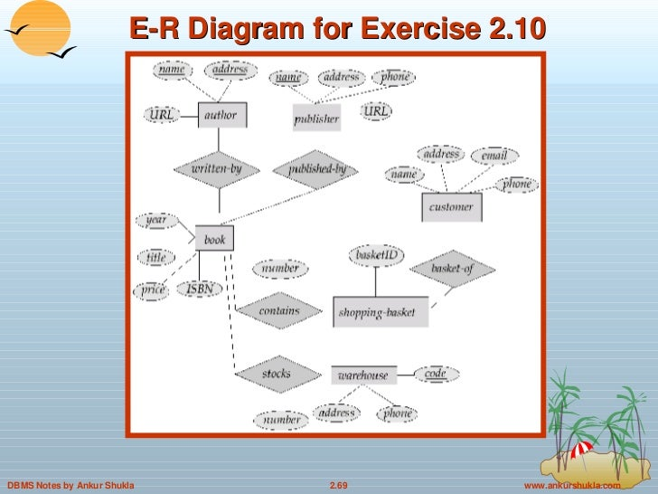 2 entity relationship model in dbms e r diagram for exercise 210 ccuart