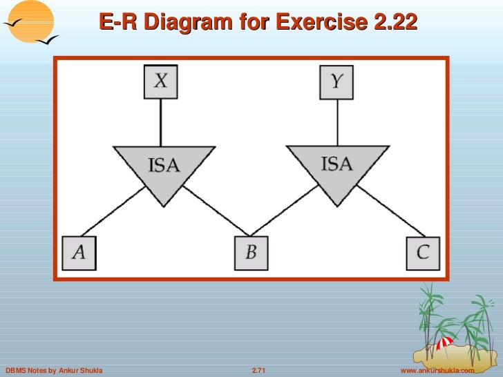 entity relationship diagram notes Chapter 2: entity-relationship model entity sets relationship sets design   mapping cardinalities one to one one to many note: some.