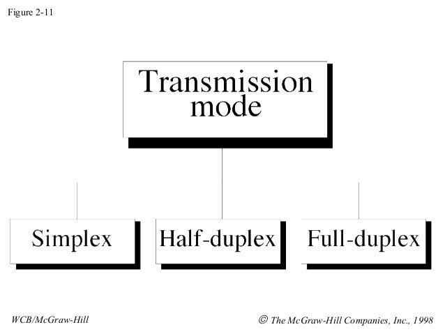 Figure 2-11WCB/McGraw-Hill   © The McGraw-Hill Companies, Inc., 1998