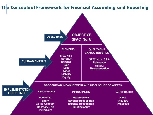a critical analysis of disclosures in financial reporting