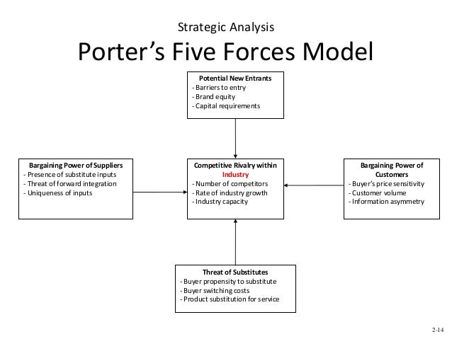 porter five forces analysis for alamo drafthouse Browse our essays: a thunderstorm is like a dance jcpenney porter five forces tom heaton the analysis of connotative meaning found in naruto shippuuden comic.