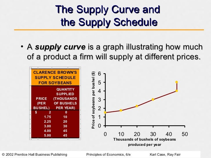 supply and demand relationship definition