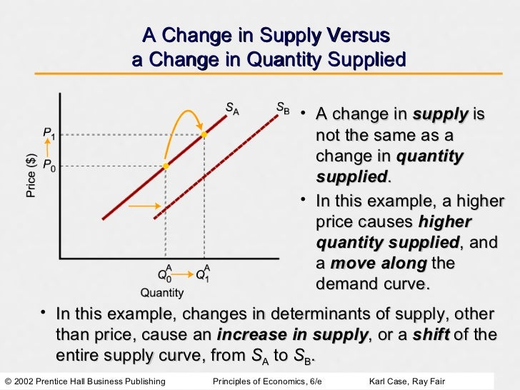 relationship between price and quantity supplied The relationship between price and quantity demanded is known as the demand relationship a the law of demand the law of demand states that, if all other factors remainequal, the higher the .