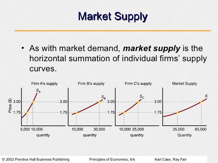 supply and demand markets prices and The price of a product is mainly determined by supply and demand basically, a balance is achieved between what people are prepared to supply at a price and what people are willing to pay for the product.