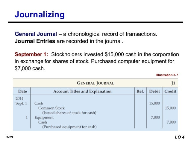 Accounting entries for employee stock options
