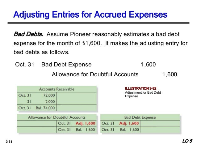 Ch03financial Reporting And Accounting Standards on Prepare Closing Entries Examples