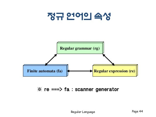 finite automata and regular expression generator Deterministic finite automata (dfa) representations are typically used to  implement regular expressions however  dfa representations of regular  expression.