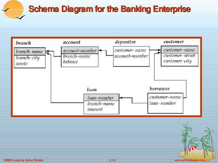 3 relational models in dbms 14 schema diagram for the banking enterprise ccuart Images