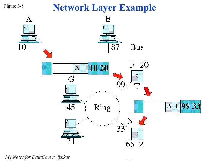 Figure 3-8 My Notes for DataCom :: @nkur  Network Layer Example