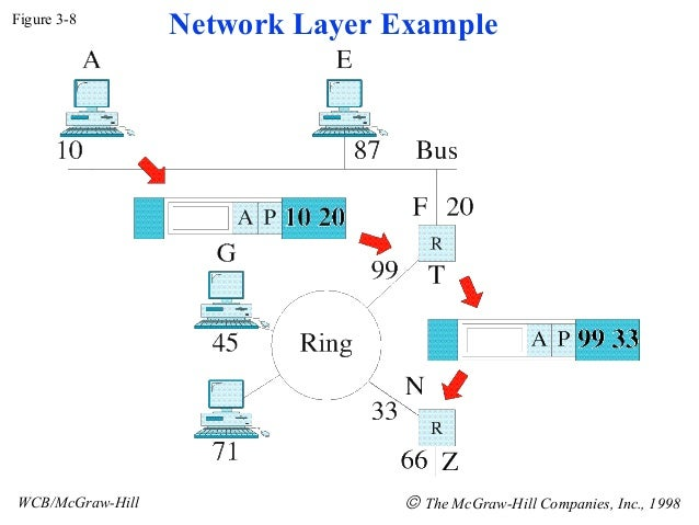 Figure 3-8                  Network Layer ExampleWCB/McGraw-Hill                  © The McGraw-Hill Companies, Inc., 1998