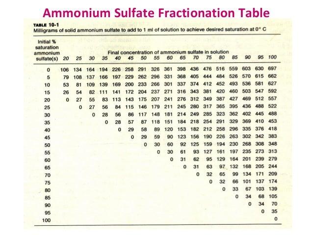 Ammonium Sulfate Precipitation Protocol - Exalpha Biologicals inc