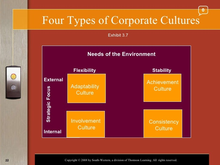 four types of culture