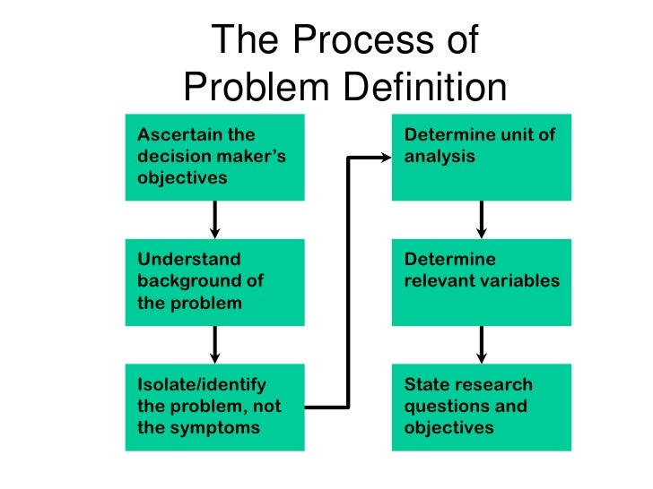 problem statement of npd process in A3 problem solving: step 1 – problem statement by dan there are many lean tools available to use to improve a process a problem statement in healthcare.