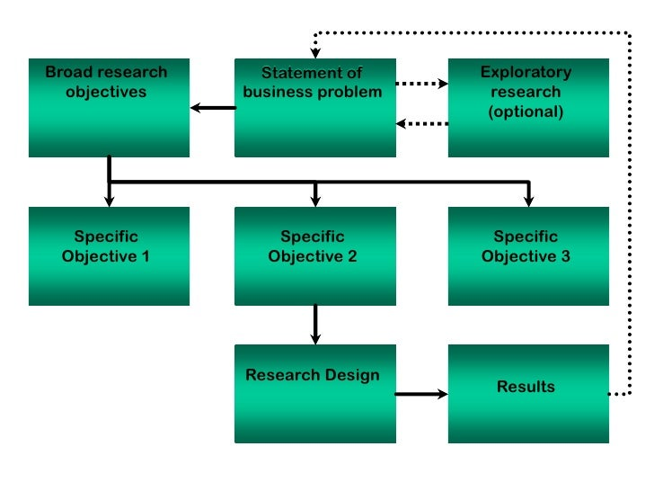 exploratory research design definition Exploratory research is research conducted for a problem that has not been studied more clearly, intended to establish priorities, develop operational definitions and improve the final research design exploratory research helps determine the best research design, data-collection method and selection of subjects it should.