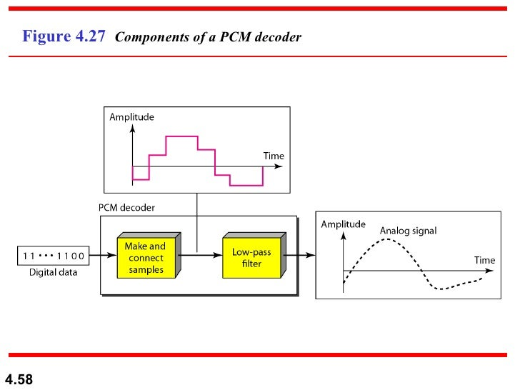 chapter 4 transmitting bits In digital audio using pulse-code modulation (pcm), bit depth is the number of bits of information in each sample, and it directly corresponds to the resolution of each sample examples of bit depth include compact disc digital audio, which uses 16 bits per sample, and dvd-audio and blu-ray disc which can support up to.