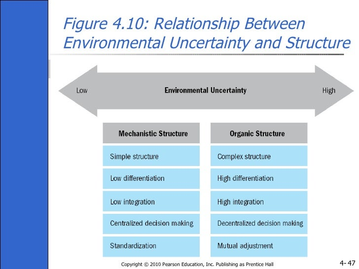 environmental uncertainty and organizational structure a