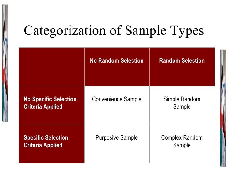 Categorization of Sample Types     No Random Selection     Random Selection   No Specific Selection Criteria Applied     C...