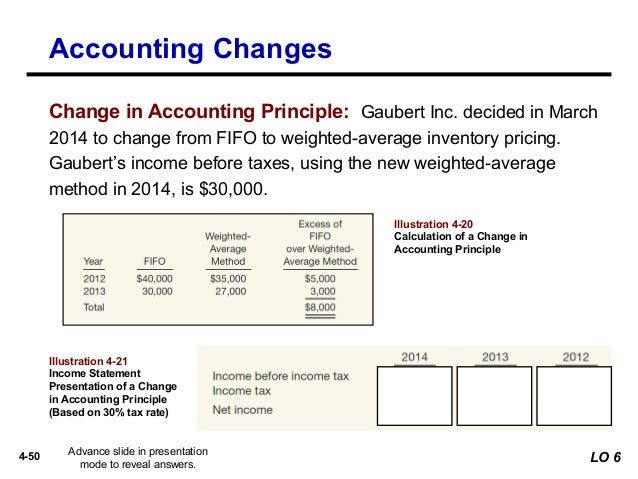 accounting dissertation examples