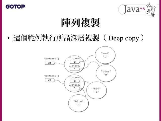 """字串基礎 • 在 Java 中,字串是 java.lang.String 實 例,用來包裹字元陣列 • 可以用 """""""" 包括一串字元來建立字串"""