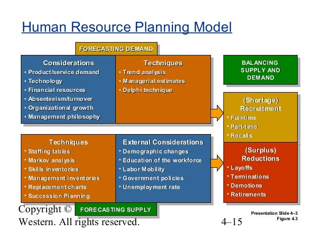 human resource planning model Human resosurce planning and development wwweiilmuniversityacin applying new and newer concepts, tools, models and frame-works that incorporate these dimensions in a competitive manner vi human resource planning is the process of anticipating and.
