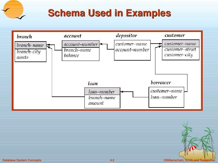 Dbms sql schema wire center 4 sql in dbms rh slideshare net sql database schema visio database schema ccuart Gallery