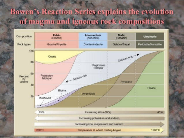 bowen's reaction series explains the evolution of magma and igneous rock  compositions