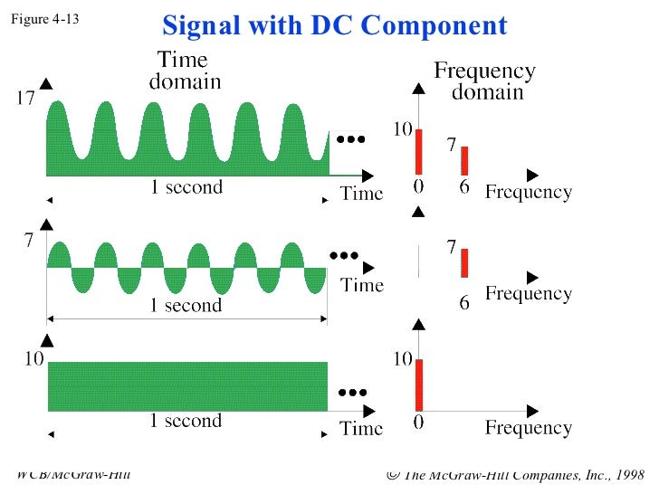 Figure 4-13 WCB/McGraw-Hill    The McGraw-Hill Companies, Inc., 1998 Signal with DC Component