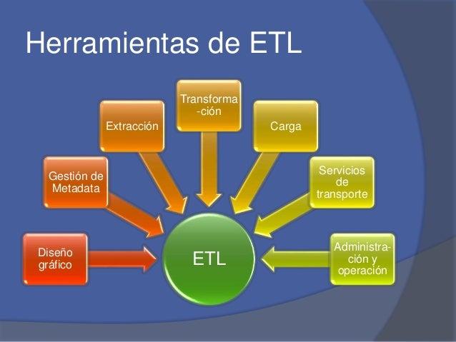Herramientas de ETL  Gestión de  Metadata  Extracción  Transforma  -ción  ETL Diseño  gráfico  Carga  Servicios  de  trans...
