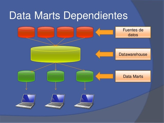Data Marts Dependientes  Fuentes de  datos  Datawarehouse  Data Marts