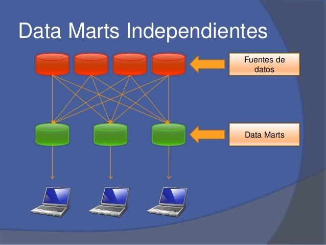 Data Marts Independientes  Fuentes de  datos  Data Marts