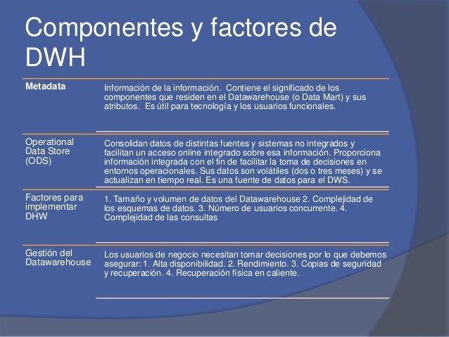 Componentes y factores de  DWH  Metadata Información de la información. Contiene el significado de los  componentes que re...