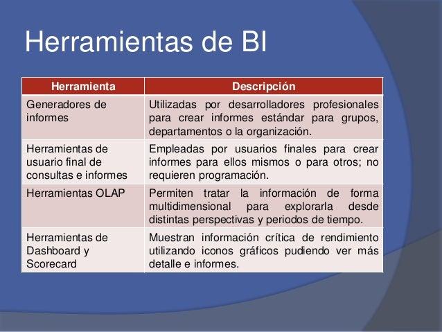 Herramientas de BI  Herramienta Descripción  Generadores de  informes  Utilizadas por desarrolladores profesionales  para ...