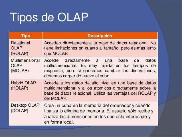 Tipos de OLAP  Tipo Descripción  Relational  OLAP  (ROLAP)  Acceden directamente a la base de datos relacional. No  tiene ...