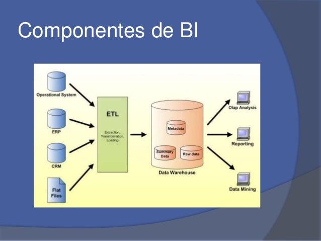 Componentes de BI