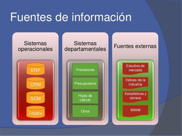 Fuentes de información  Sistemas  operacionales  Sistemas  departamentales  Fuentes externas  ERP  CRM  SCM  Legacy  Previ...
