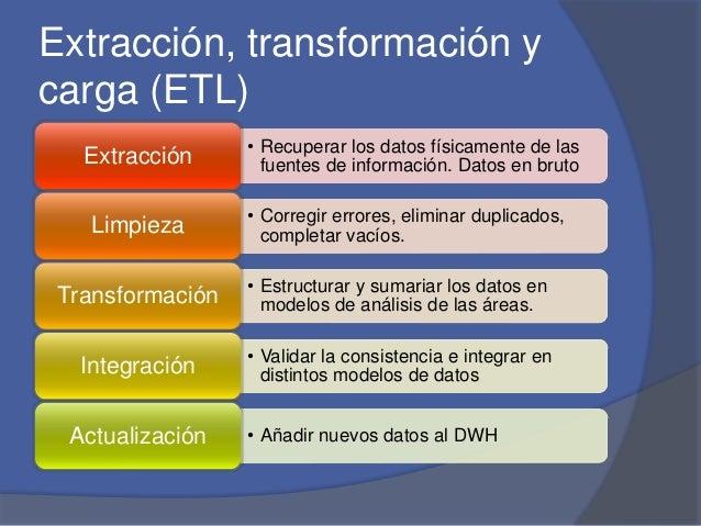 Extracción, transformación y  carga (ETL)  • Recuperar los datos físicamente de las  fuentes de información. Datos en brut...