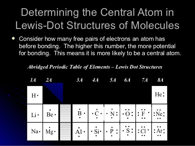 Electron Dot Structures Of Atoms Table Manual Guide