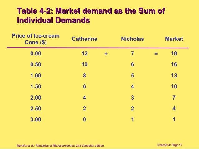 principles of microeconomics mankiw pdf 2nd edition