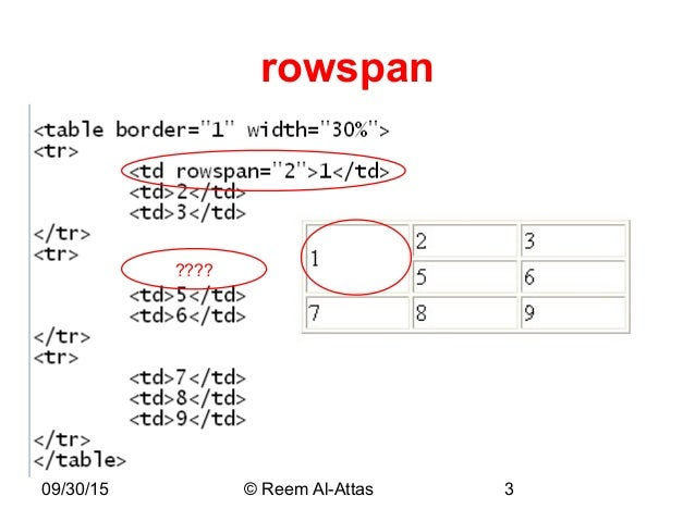 Table rowspan html tables rowspan n colspan file table for Html table syntax