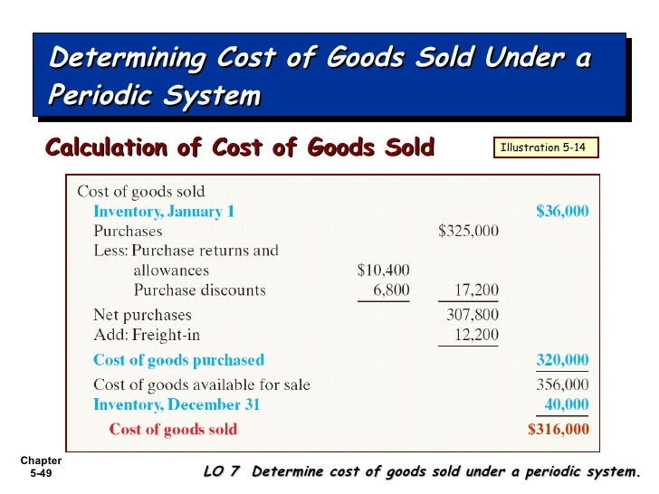 how to find out cost of goods sold