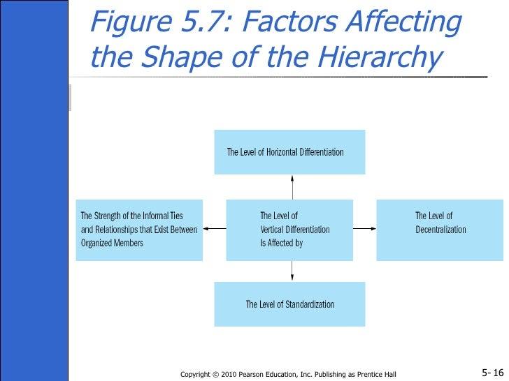 factors affecting organisational design