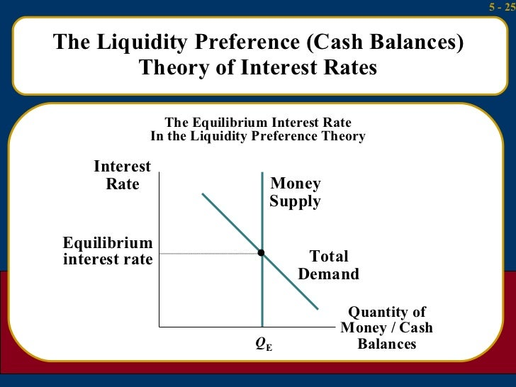 liquidity preference theory Liquidity preference theory of interest was propounded by j m keynes according to him interest is purely a monetary phenomena people prefer to keep.