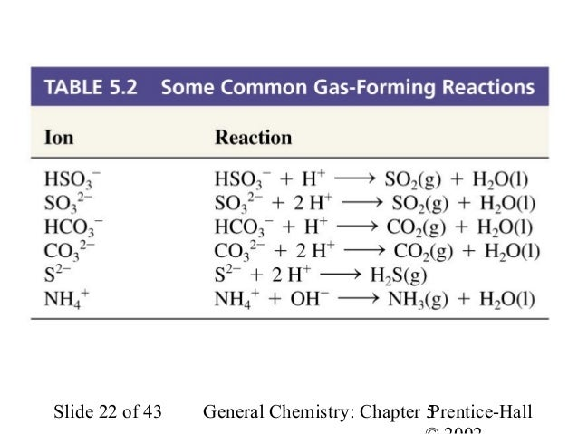 Gas formation reaction examples of thesis