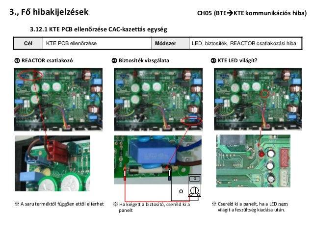 3., Fő hibakijelzések                                                                     CH05 (BTEKTE kommunikációs hiba...