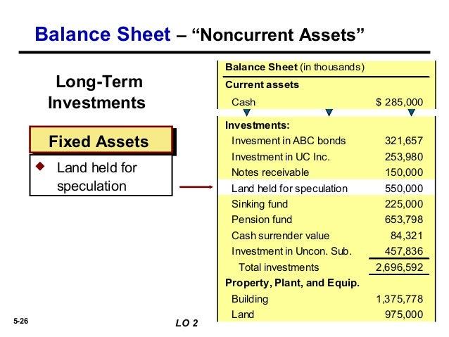bond sinking fund on balance sheet