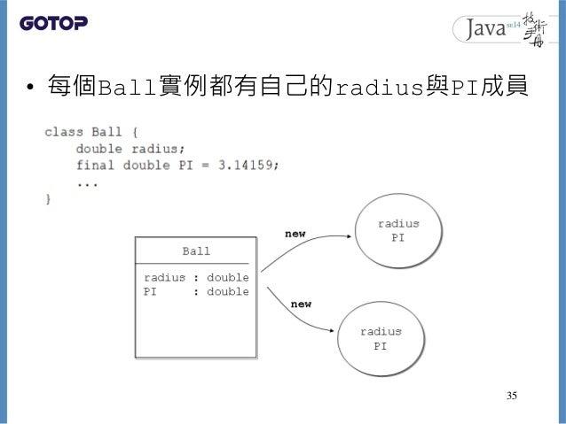 35 • 每個Ball實例都有自己的radius與PI成員