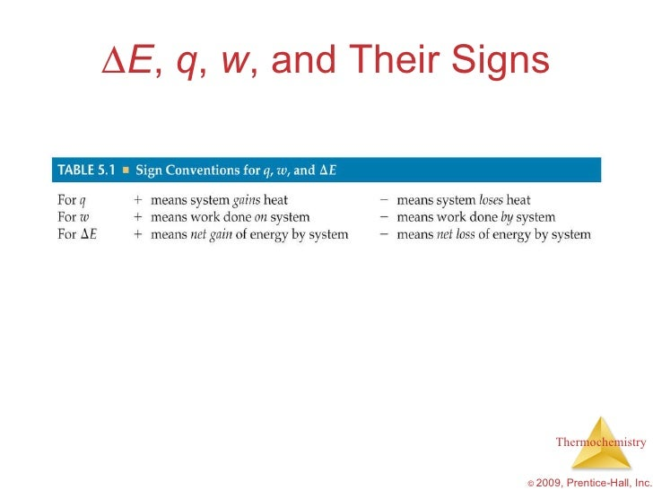 ap chem chapter 17 outline An introductory college-level chemistry course that explores topics such as atoms , compounds, and ions chemical reactions and stoichiometry ideal gases.
