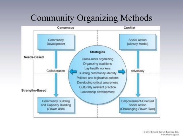 community organizing and locality development Approachesto communityorganizing andtheirrelationshipto consensusorganizing  community building, locality development/civic  approaches to community organizing.