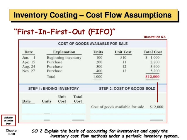 assignment on cost flow methods The validity of company valuation using discounted cash flow methods florian steiger1 cost of capital.